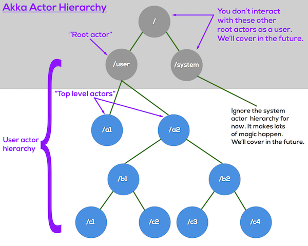 hierarchy-overview