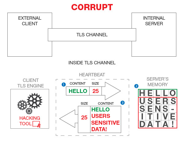 Heartbleed-Diagram-Corrupt